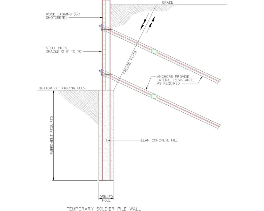 Sketch showing cross section of a soldier pile wall